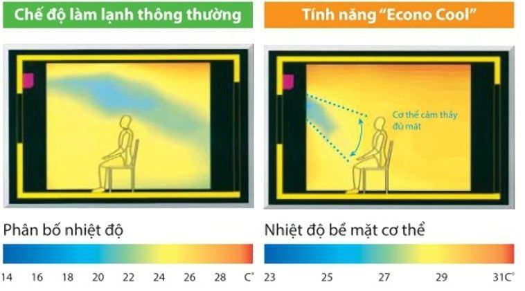 chế độ econo - tác dụng nút eco trên remote