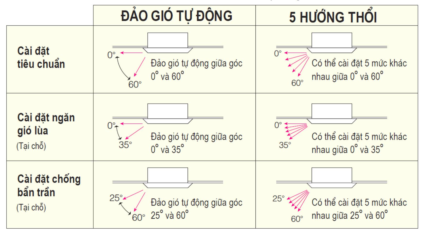 che_do_gio_da_luon_am_tran_daikin