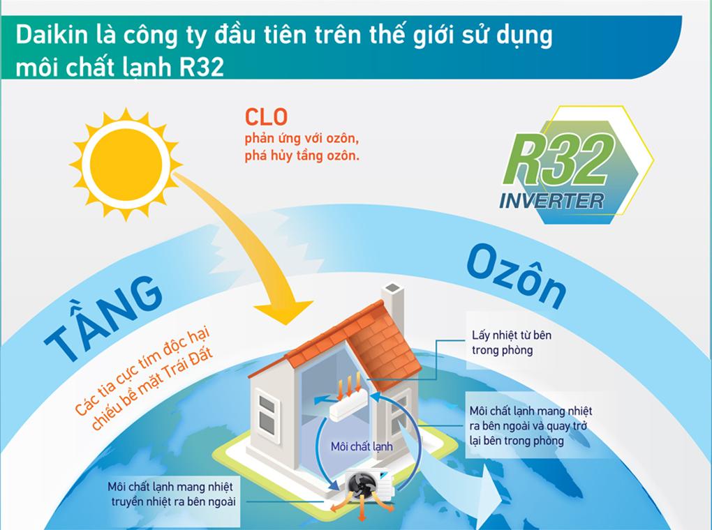 may-lanh-daikin-ftkm25svmv-1-0hp-inverter-2